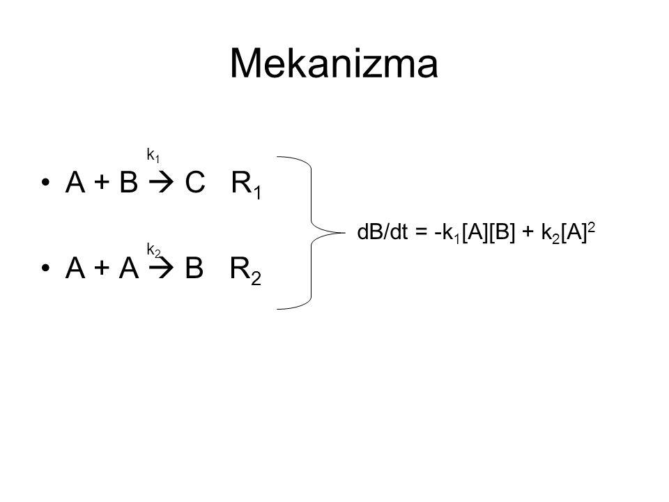 Mekanizma A + B  C R1 A + A  B R2 k1 dB/dt = -k1[A][B] + k2[A]2 k2